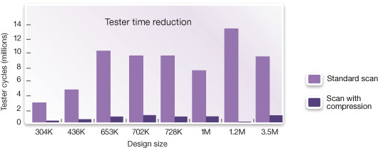 図1:DFTMAXにより、テスト時間とテストデータ量を大幅に削減