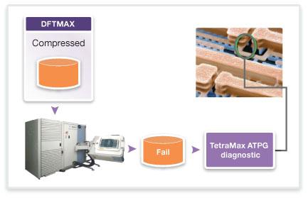 図5:DFTMAXは、効果的で正確な歩留まり診断ソリューションとして実績のあるTetraMAX ATPGのATEリンクを完全にサポートしています。
