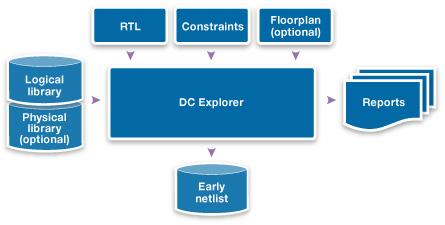 図14: DC Explorerの入力と出力