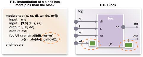 図4: 参照先のブロックよりもピン数が多いRTLインスタンスの例
