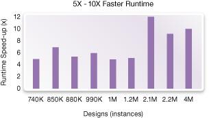 図9: DC ExplorerはRTL合成と比べて5〜10倍高速
