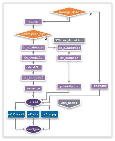 Lynx 的 Runtime Manager RTL 至 GDSII 设计流程