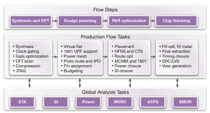 Lynx 设计系统的全套 RTL-2-GDSII 生产流程