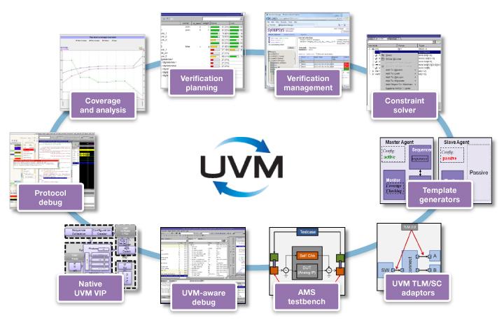 図2. 包括的なSystemVerilog環境