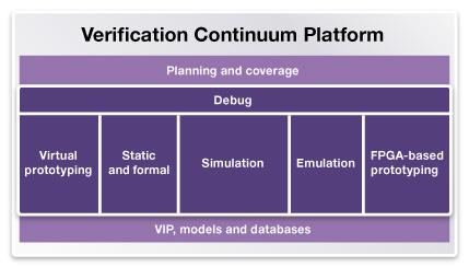 図3. シノプシスのVerification Continuumプラットフォーム
