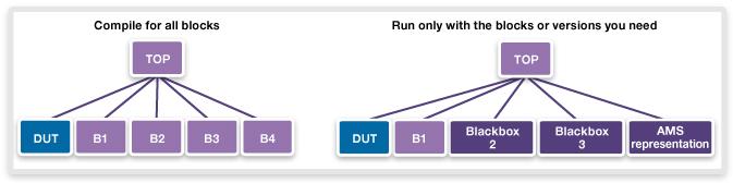 図4. 動的再構成
