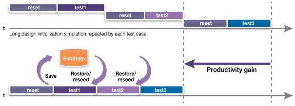 図5. 保存/復元の利点