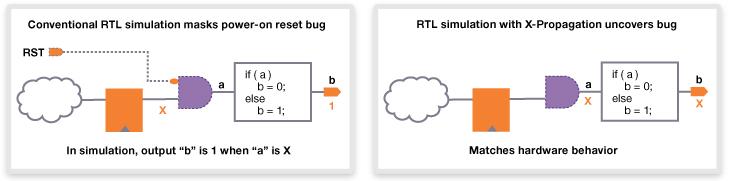 図7. VCSによるX伝播のサポート