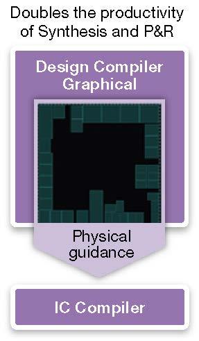 図1: Design Compiler Graphical