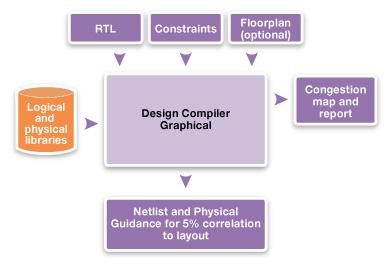 図16: Design Compiler Graphicalの入力と出力