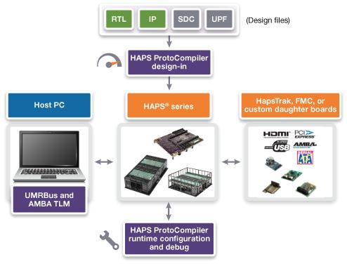 基于 FPGA 的原型验证硬件/软件流程