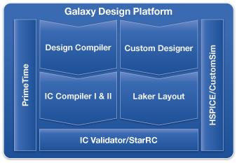 图 1: Synopsys Galaxy 设计平台