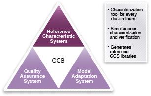 図2: リファレンス・キャラクタライズ・システム