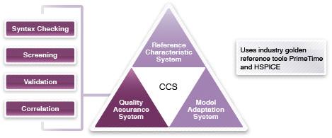 図3: CCSライブラリ品質保証システム