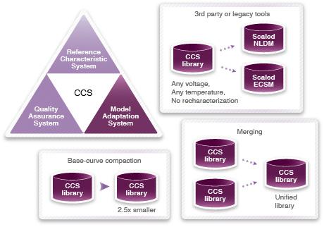 図4: モデル変換システム