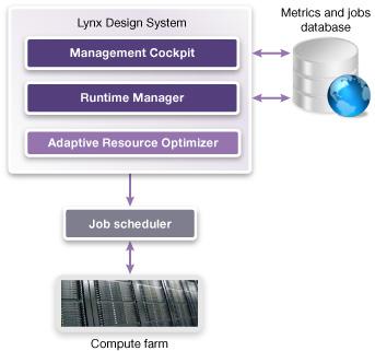 Lynx 设计系统架构