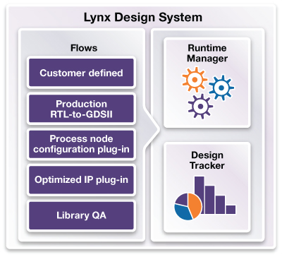 Lynx 设计系统