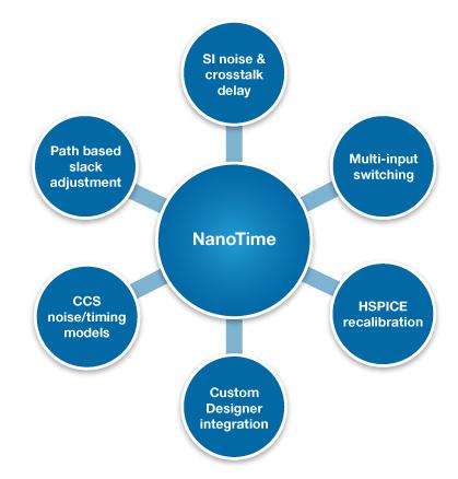 图 4. NanoTime 的概览和关键功能