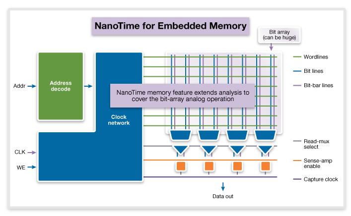 图 5. NanoTime 存储器功能