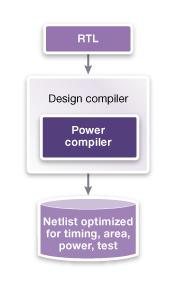 図1: Design Compilerに内蔵された完全かつ包括的なパワー合成