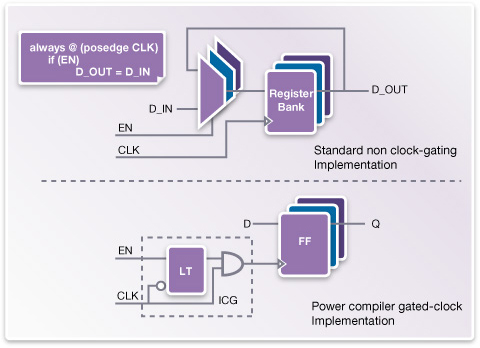図2: Power Compilerはクロック・ゲーティングを自動実行し、ダイナミック・パワーの消費を削減する