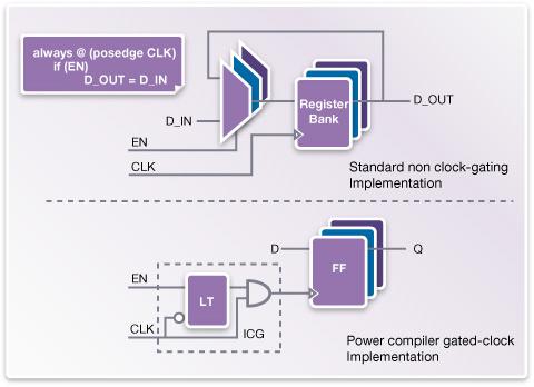 Power Compiler 执行自动时钟门控,降低动态功耗。