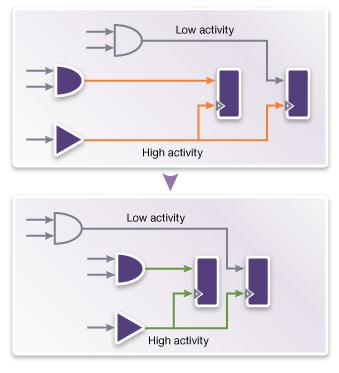 図3:パワーを考慮したプレースメントがアクティビティの高いネットのキャパシタンスを最小限にする