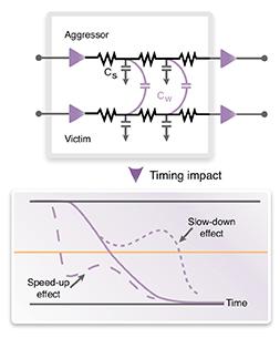 図2: クロストーク遅延解析でクロストークのタイミング・エラーを特定します。
