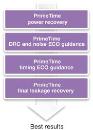 図4: PrimeTime ECOリーケージ・リカバリのフロー