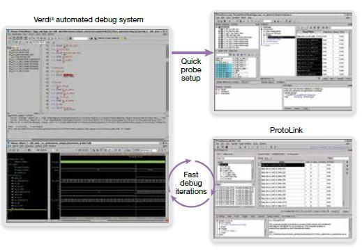 Accelerate prototype board verification