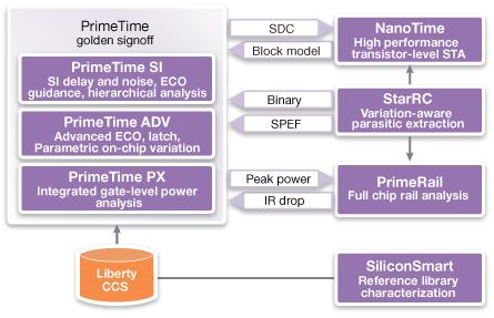 図1: Galaxyプラットフォーム・サインオフ・ソリューション
