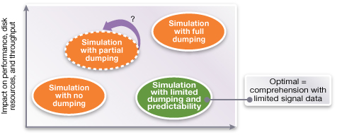 Figure 2: Optimized dumping provides full debug visibility with minimum simulation runtime impact