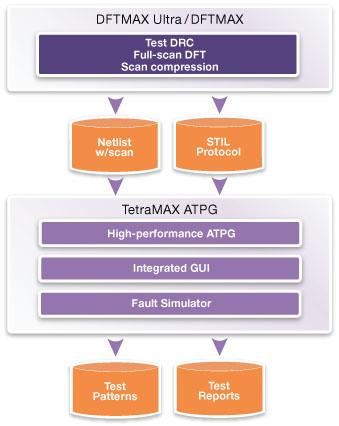 図1: TetraMAX ATPGを用いた統合テスト・フロー