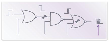 図4: TetraMAX ATPG DSMTestはクリティカル・パスのテストを自動化