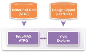 図6: TetraMAX ATPGとYield Explorerの統合フロー
