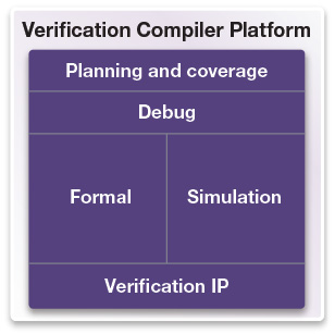 図1:Verification Compilerプラットフォーム