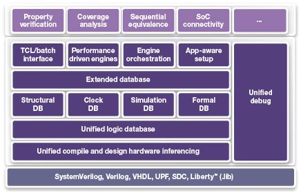 图 3. 下一代静态和形式验证