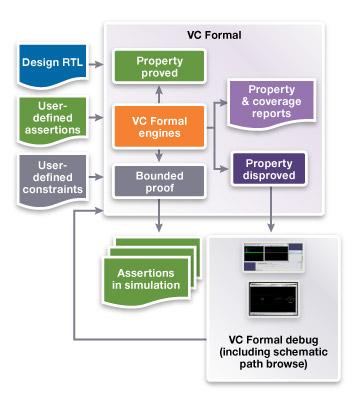 用于下一代形式化验证的 VC Formal