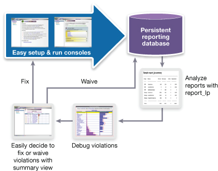 VC LP checking, reporting and waiving flow