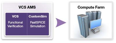 図1: VCS AMS