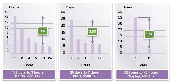 図2: VCS AMSのマルチコアによる性能向上の例