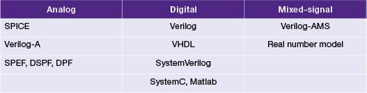 図3: VCS AMSでサポートされるモデリング言語とフォーマット