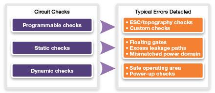 图 4:VCS AMS 原生电路检查可实现 ERC 和低功耗诊断
