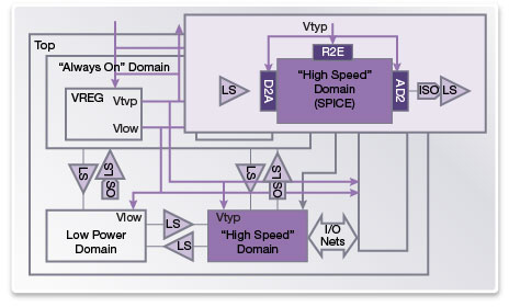 図5: VCS AMSは適切なパワーレベルの受け渡しによってNLPをミックスドシグナルに拡張し、#13;必要に応じてインターフェイス素子を調整