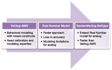 図6: Verilog-AMSおよび実数モデリングからSystemVerilogネットタイプへの移行