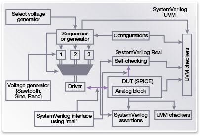 図7: アナログIP向けのAMSテストベンチ