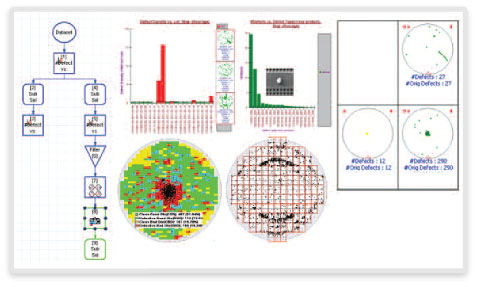 図1: Yield Managerによる意思決定解析、欠陥とビンプローブの相関マップを自動化
