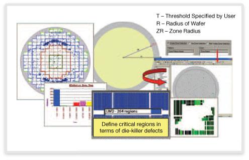 図4: ウェーハとダイに基づく領域解析