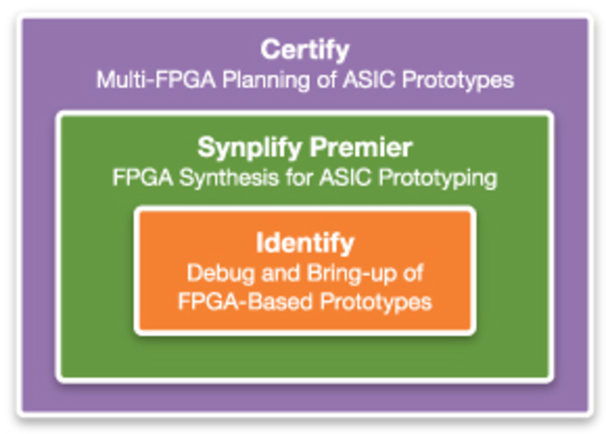 FPGA-based prototyping tool suite for 3rd party boards