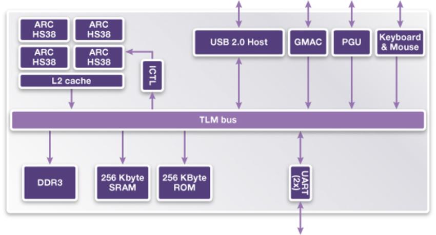 Vdk for arc hs38 processor ccuart Gallery